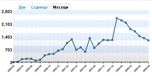 """Скрийншот на графиката на посещенията на """"Страната под Сянката"""" по месеци от февруари 2006 до август 2008"""